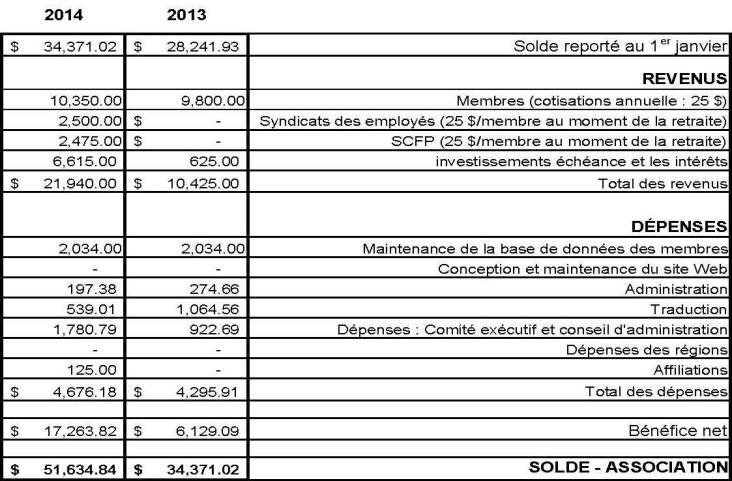 cra-financial-statement-2013-2014-french