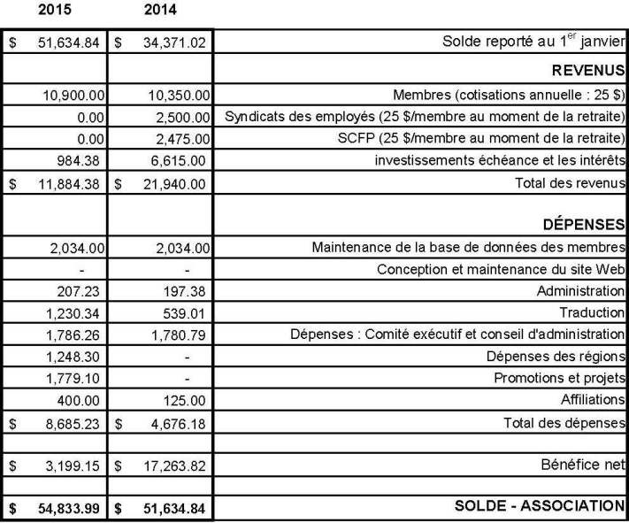 cra-financial-statement-2014-2015-french
